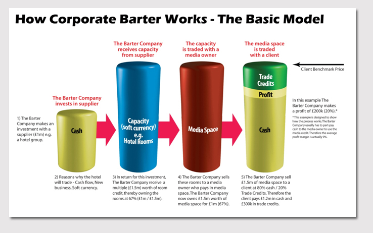how does corporate barter work