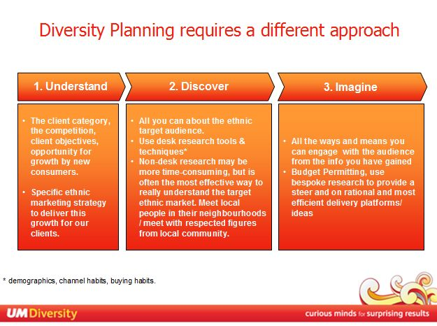 UM Diversity Unit Activity Overview