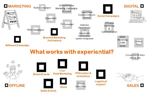 What works with experiential marketing?
