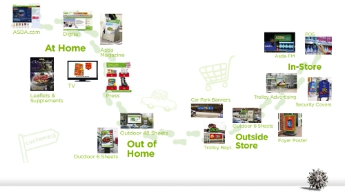 Asda Media Centre (AMC) - Multi Media Solutions (30+ platforms)