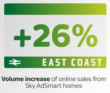 CASE STUDY: East Coast Trains & Sky AdSmart