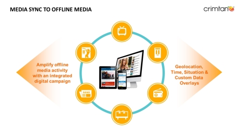 Amplify your offline plans with digital activity to boost impact