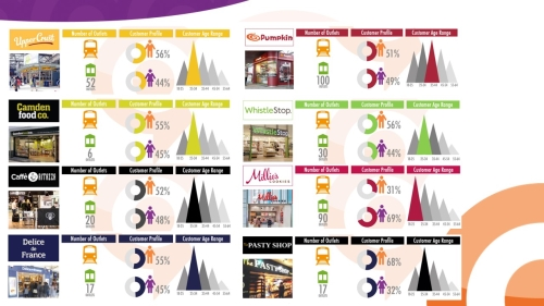 Advertising in Rail & Shopping Centre Outlets: Colour Vouchers